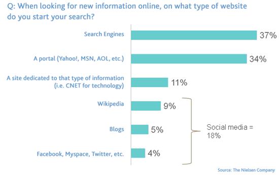 Ricercare contenuti sui social Media - Dati Nielsen